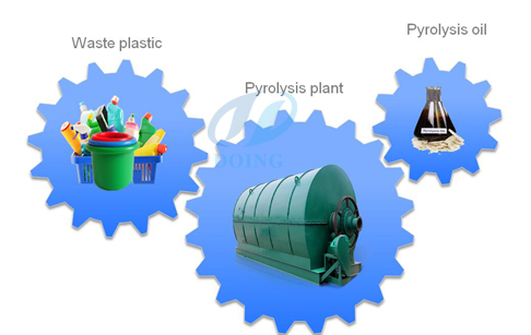 Plastic to oil conversion machine