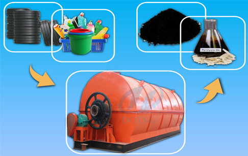 Pyrolysis tire oil and steel wire