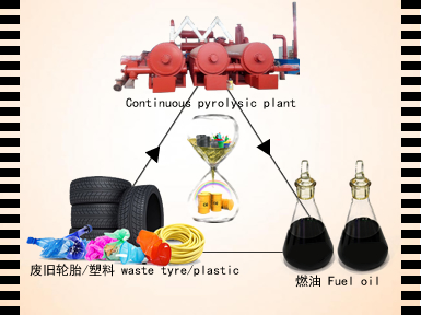 Automatic continuous waste tyre pyrolysis oil plant running video