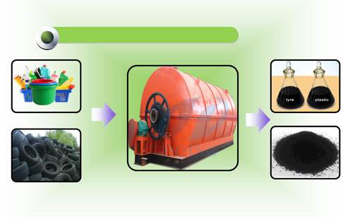 Latest tech for waste tire/plastic recycling to oil machine