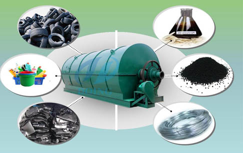 Why recycling waste tire to oil fuel can bring you huge gains?