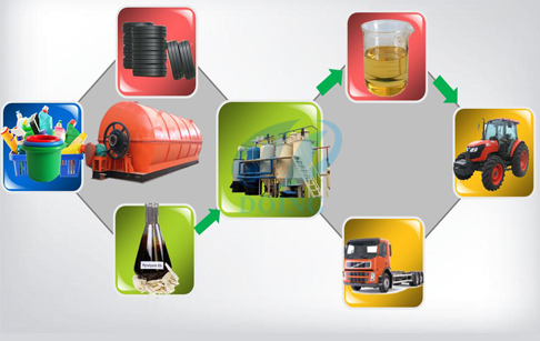 Waste tyre pyrolysis oil plant advantages