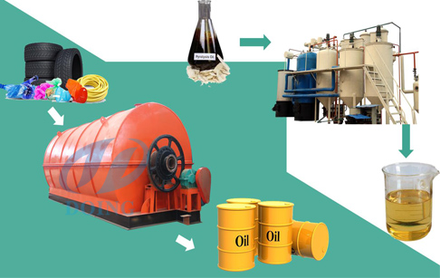 How to start a waste tyre recycling pyrolysis plant?