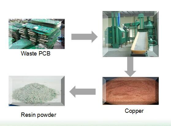 Flow chart of PCB board recycling machine