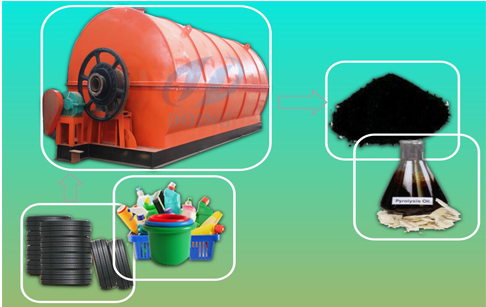 Waste plastic and tyre pyrolysis machine