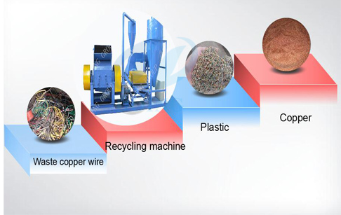 Why Should We Recycle Copper?