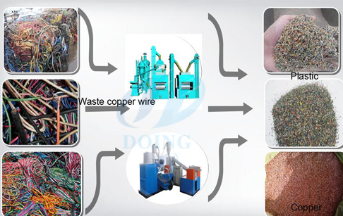 Some Knowledge Scrap Copper Recyclers Should Know