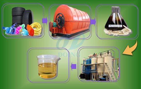 How pyrolysis works step by process waste tire /plastic?