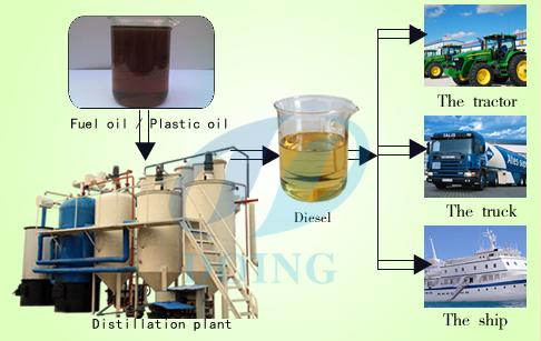 Waste oil distillation machine refine tire oil plastic oil for Where to dispose of motor oil