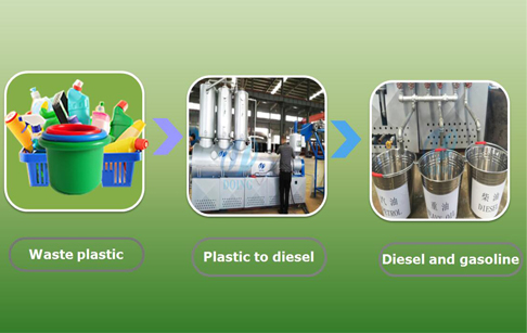 What is plastic to diesel working process ?