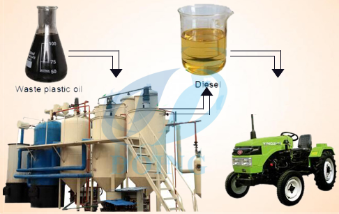 How is the waste engine oil recycling process  ?