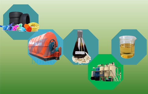 How is plastic to fuel oil recycling process?