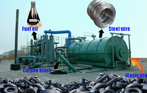 Pyrolysis of scrap tires can it be profitable