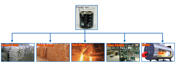 fuel oil application