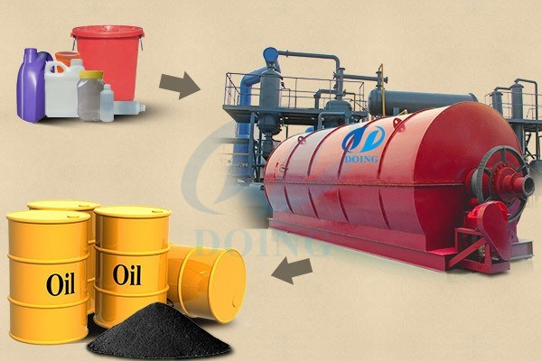 Manufacturer,supplier of Automatic convert waste plastic to oil