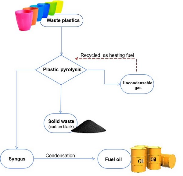 Can    plastic    be made into fuel  how to make crude oil from