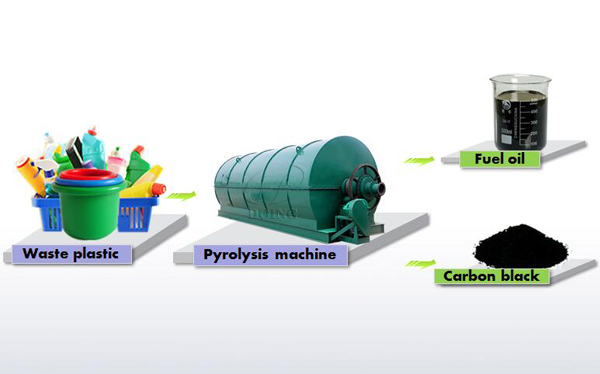 Waste plastic convert to crude fuel oil process