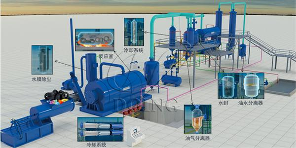 Manufacturer,supplier of Waste tyre oil extraction and