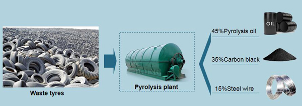 What is the difference between tyre pyrolysis oil and