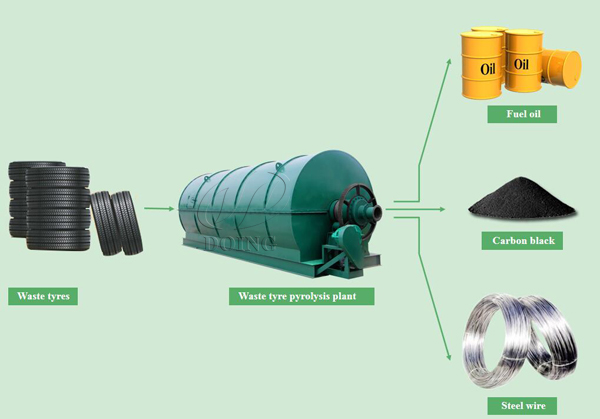 used tire to oil machine