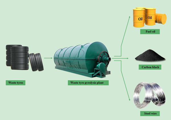 Manufacturer,supplier of Waste tyre pyrolysis plant project report