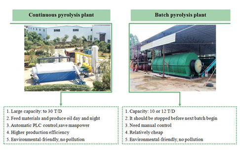 Difference between continuous pyrolysis plant and batch pyrolysis plant?