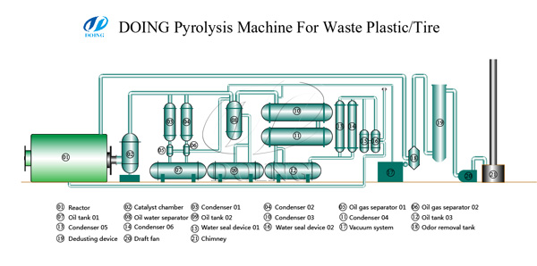 Manufacturer,supplier of 10t low price waste plastic to oil