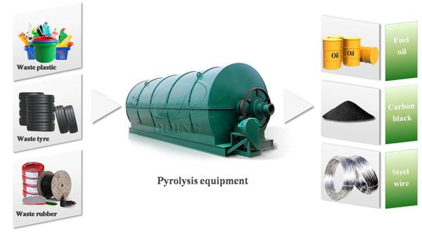 pyrolysis oil plant