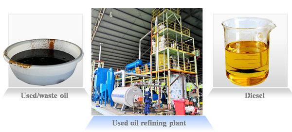 used lube oil refining plant for sale