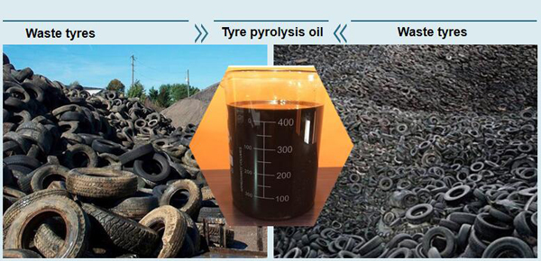 Manufacturer,supplier of Tyre pyrolysis plant cost,factory