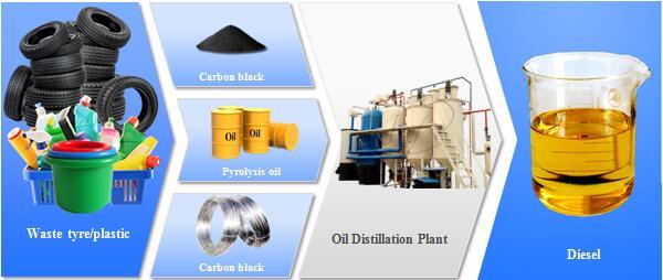 pyrolysis oil distillation plant
