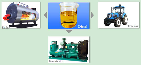 diesel from pyrolysis