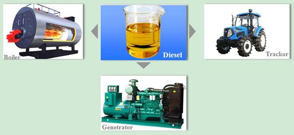 diesel from pyrolysis