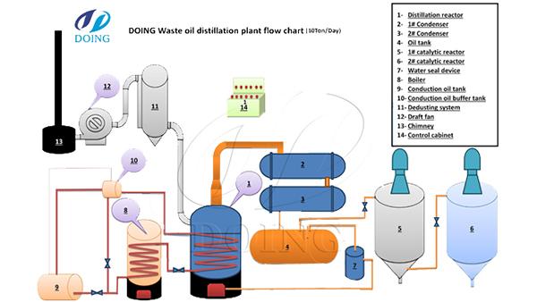waste engine oil to deisel