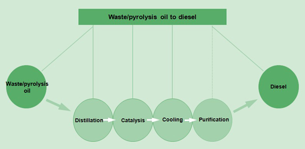 used engine oil recycling process