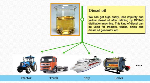diesel from used engine oil