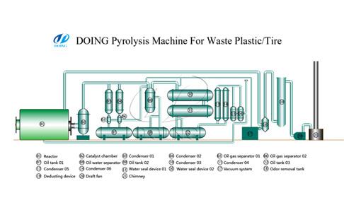 Waste Pyrolysis plant working principle video