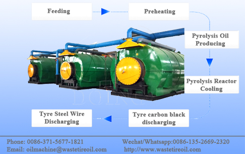 The process flow diagram about how a waste tyre to oil machine works