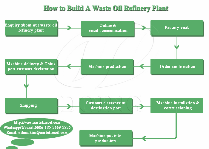 build an oil refinery