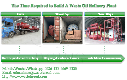 How long does it take to build a waste oil refinery plant?