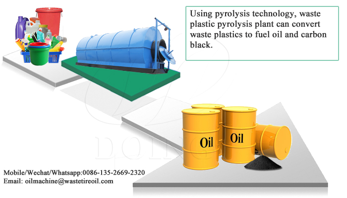 convert plastic to oil