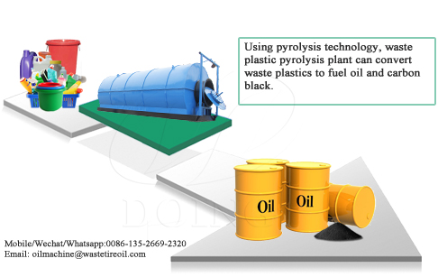 What is the advantage and disadvantage of using pyrolysis technology to convert plastic to oil?