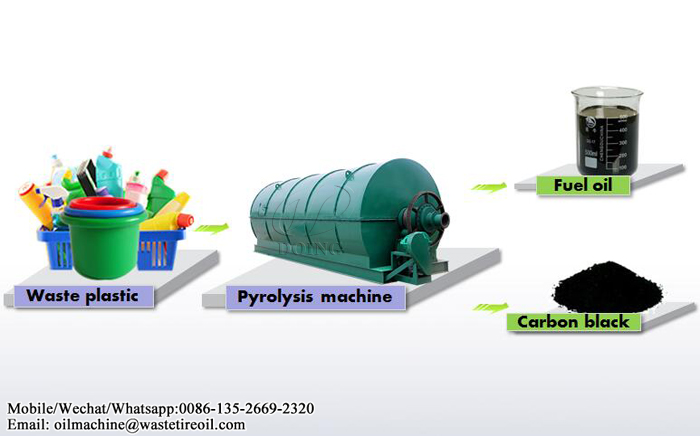Pyrolysis of plastic waste to liquid fuel—the process ?_