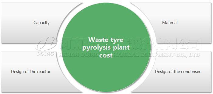 tyre to oil plant cost