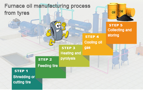Furnace oil manufacturing process from tyres