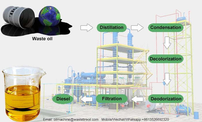 waste oil to diesel technology