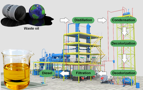 Is there technology for recycling waste oil to diesel?