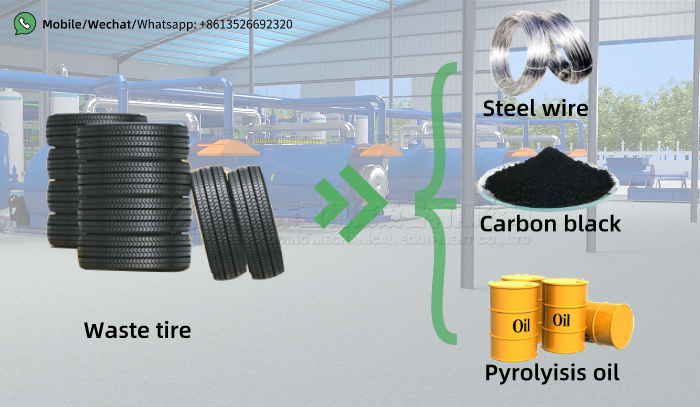 tyre pyrolysis business plan