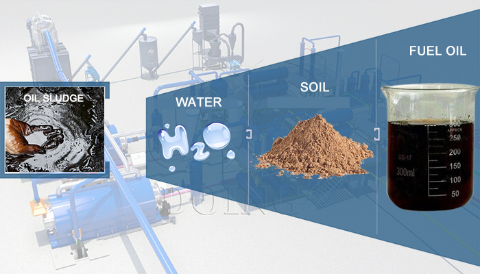 oil sludge pyrolysis products