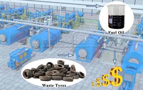 How to reduce cost of operation in tyre pyrolysis plant?